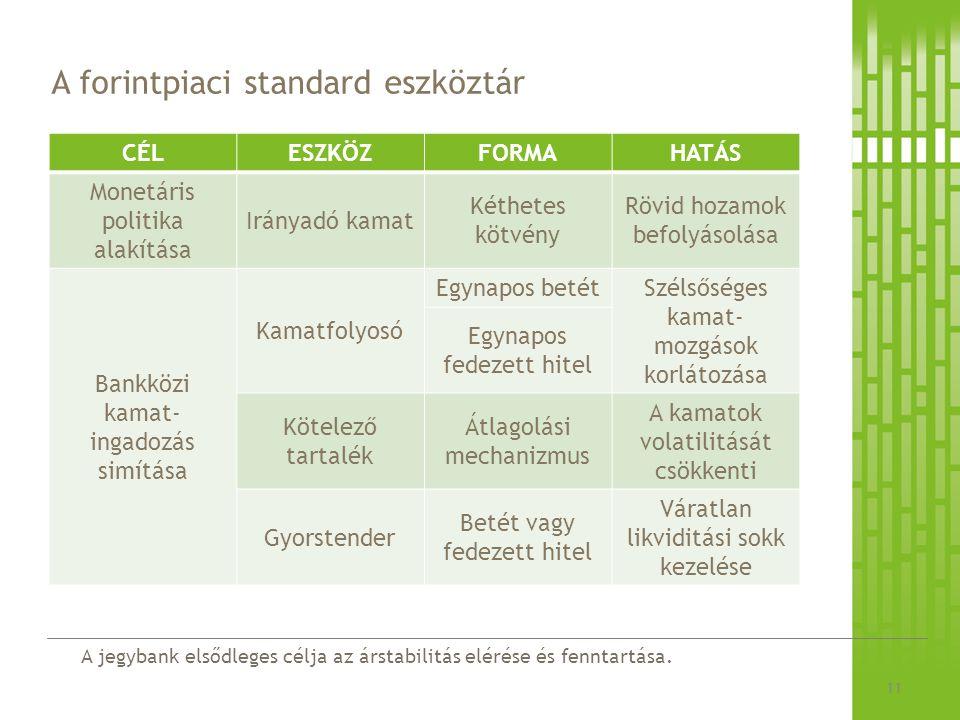 A jegybank elsődleges célja az árstabilitás elérése és fenntartása. A forintpiaci standard eszköztár CÉLESZKÖZFORMAHATÁS Monetáris politika alakítása