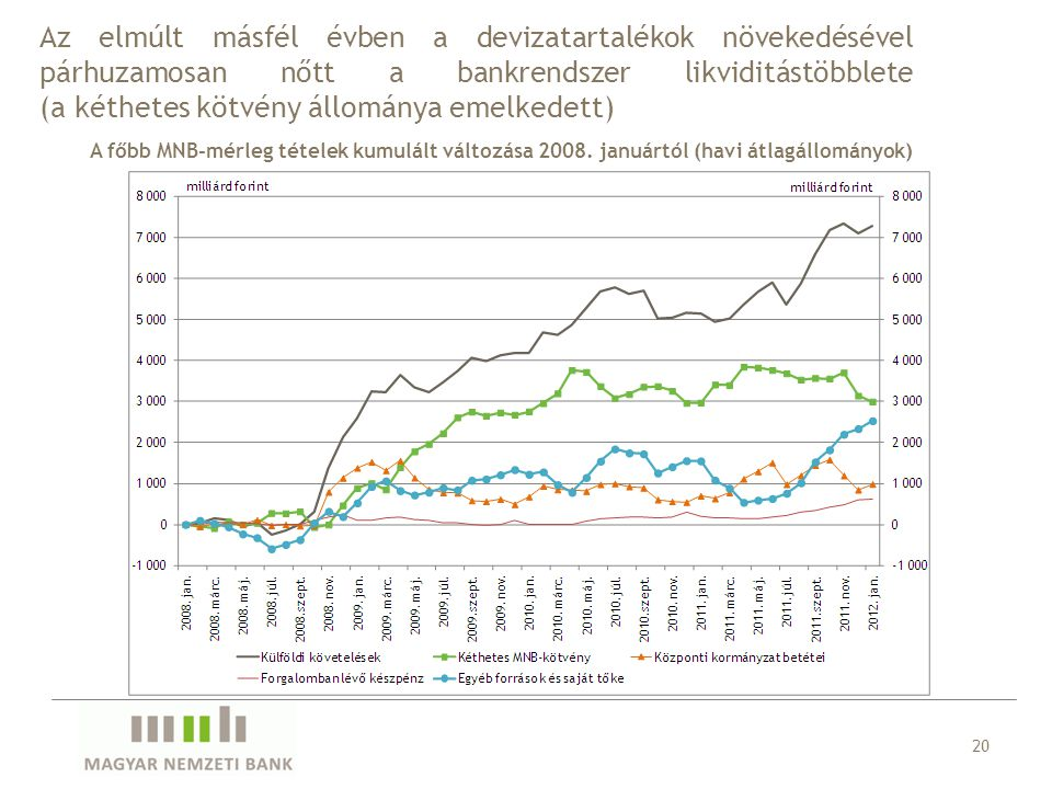 A főbb MNB-mérleg tételek kumulált változása 2008. januártól (havi átlagállományok) 20 Az elmúlt másfél évben a devizatartalékok növekedésével párhuza