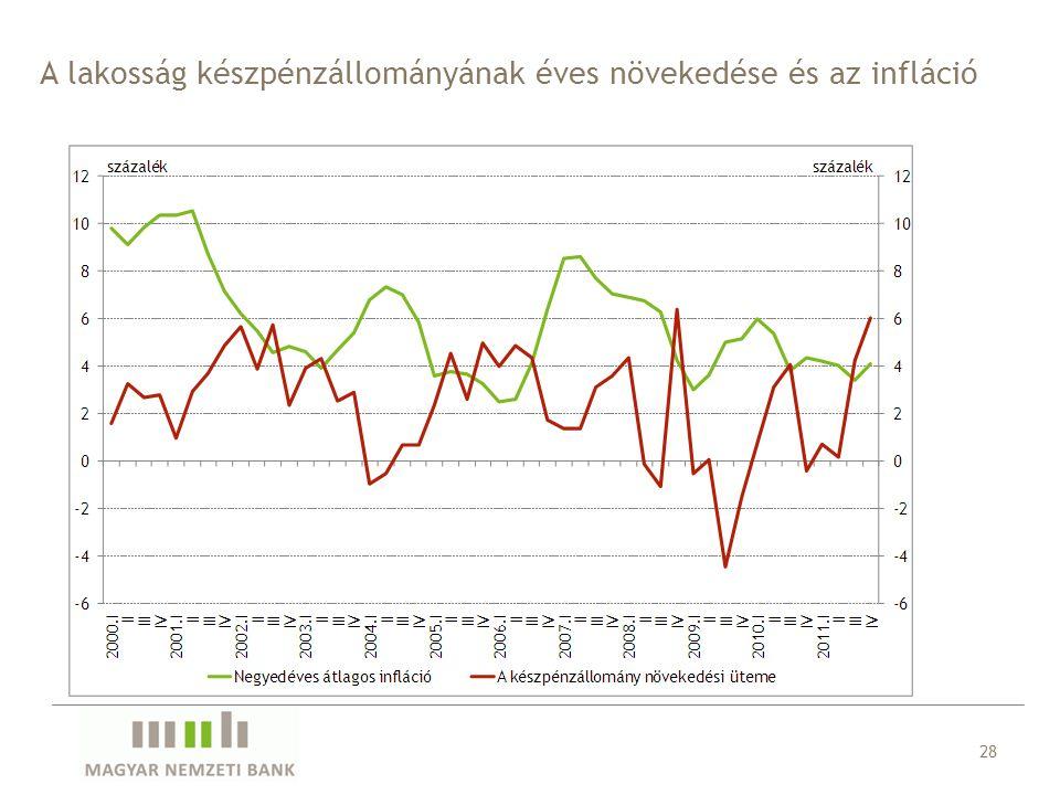 28 A lakosság készpénzállományának éves növekedése és az infláció