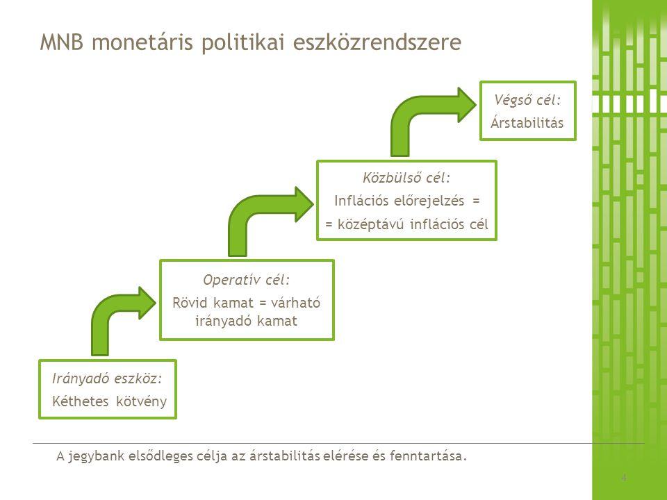 A jegybank elsődleges célja az árstabilitás elérése és fenntartása. MNB monetáris politikai eszközrendszere 4 Irányadó eszköz: Kéthetes kötvény Operat