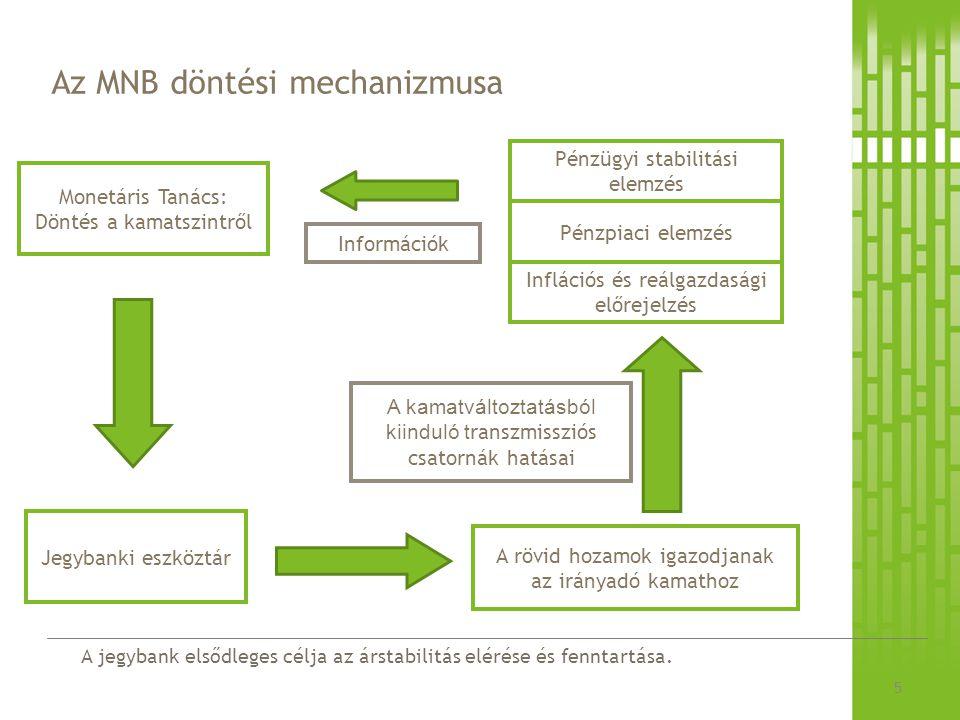 A jegybank elsődleges célja az árstabilitás elérése és fenntartása. Az MNB döntési mechanizmusa 5 Inflációs és reálgazdasági előrejelzés Monetáris Tan