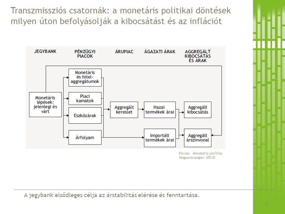 1.Az eszköztár helye az inflációs célkövetés rendszerében 2.Az eszköztár felépítése 3.A bankközi likviditás meghatározó tényezői aggregált szinten 4.Bankrendszer likviditását érő sokkok, és azok kezelése 7 Tematika