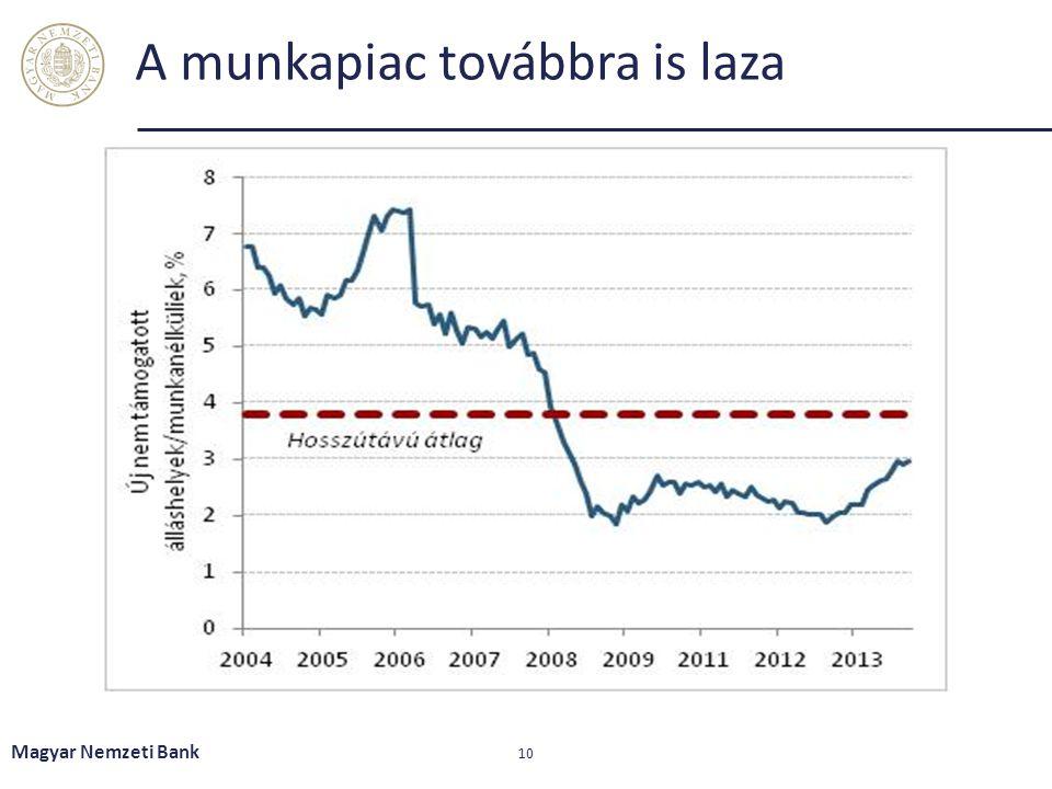 A munkapiac továbbra is laza Magyar Nemzeti Bank 10
