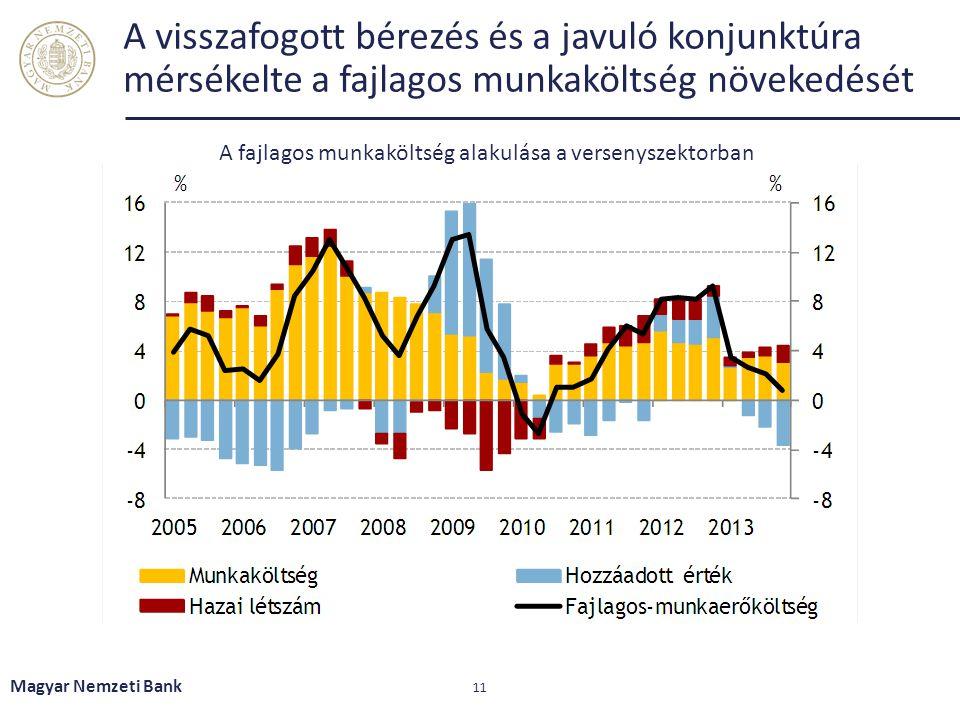 A visszafogott bérezés és a javuló konjunktúra mérsékelte a fajlagos munkaköltség növekedését Magyar Nemzeti Bank 11 A fajlagos munkaköltség alakulása