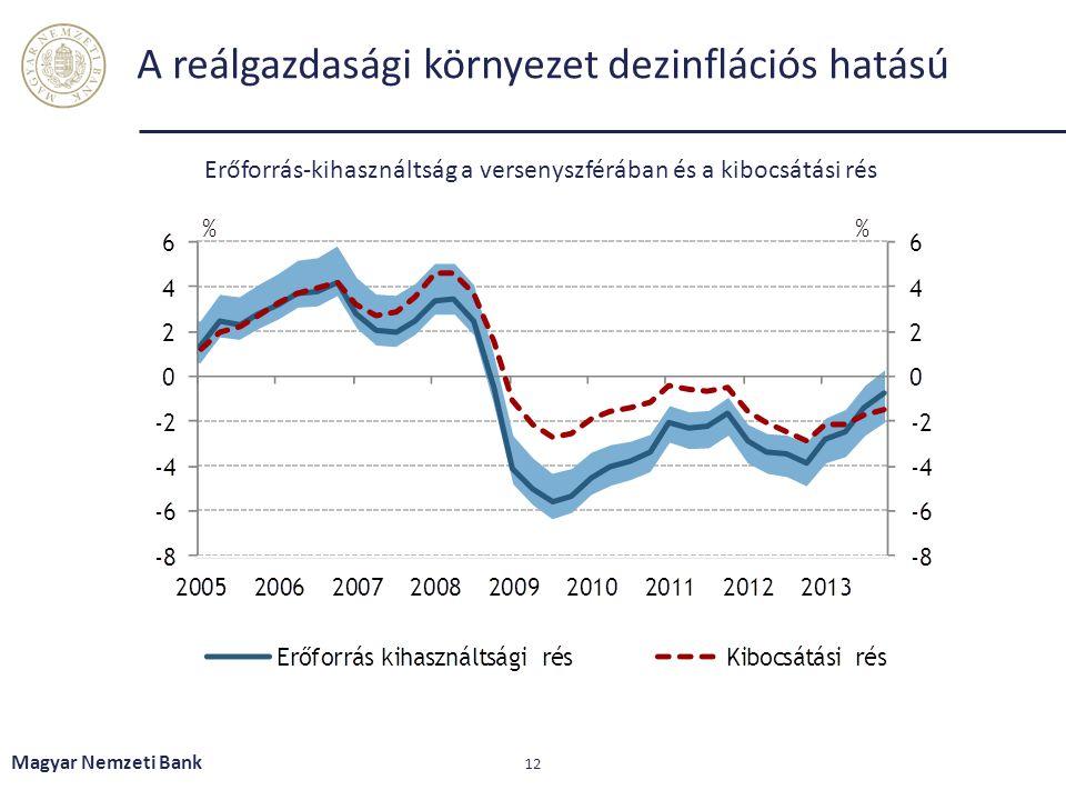 A reálgazdasági környezet dezinflációs hatású Magyar Nemzeti Bank 12 Erőforrás-kihasználtság a versenyszférában és a kibocsátási rés