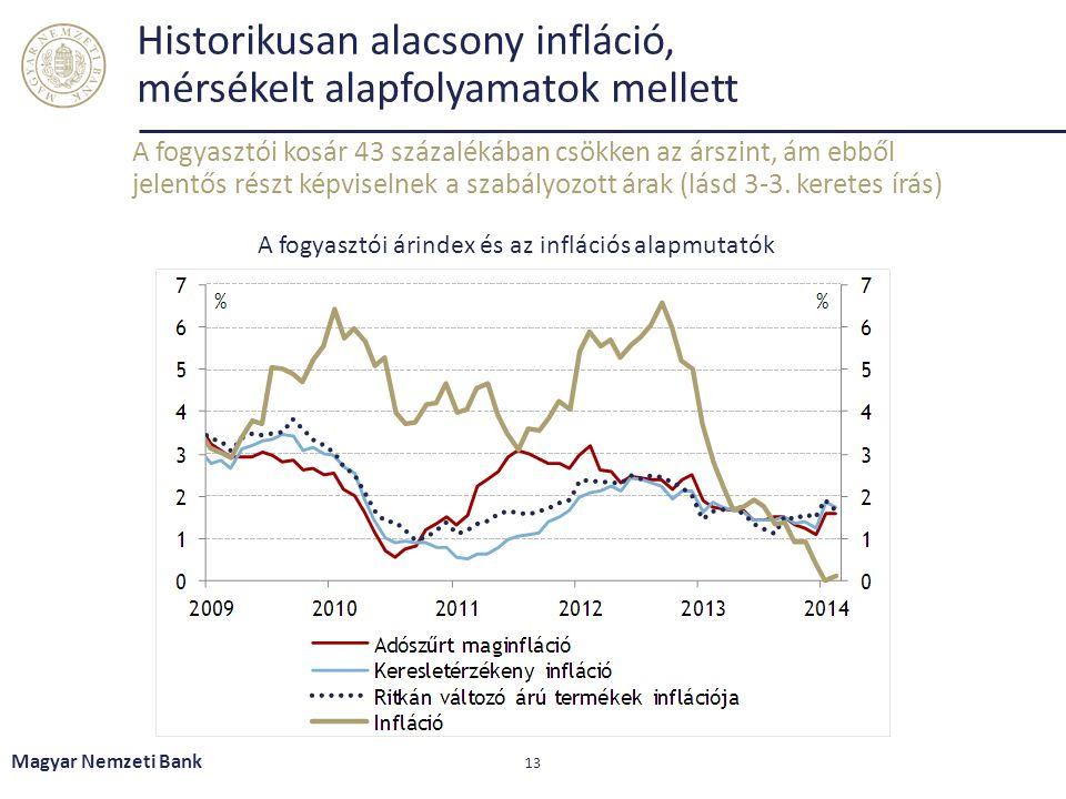 Historikusan alacsony infláció, mérsékelt alapfolyamatok mellett A fogyasztói kosár 43 százalékában csökken az árszint, ám ebből jelentős részt képvis