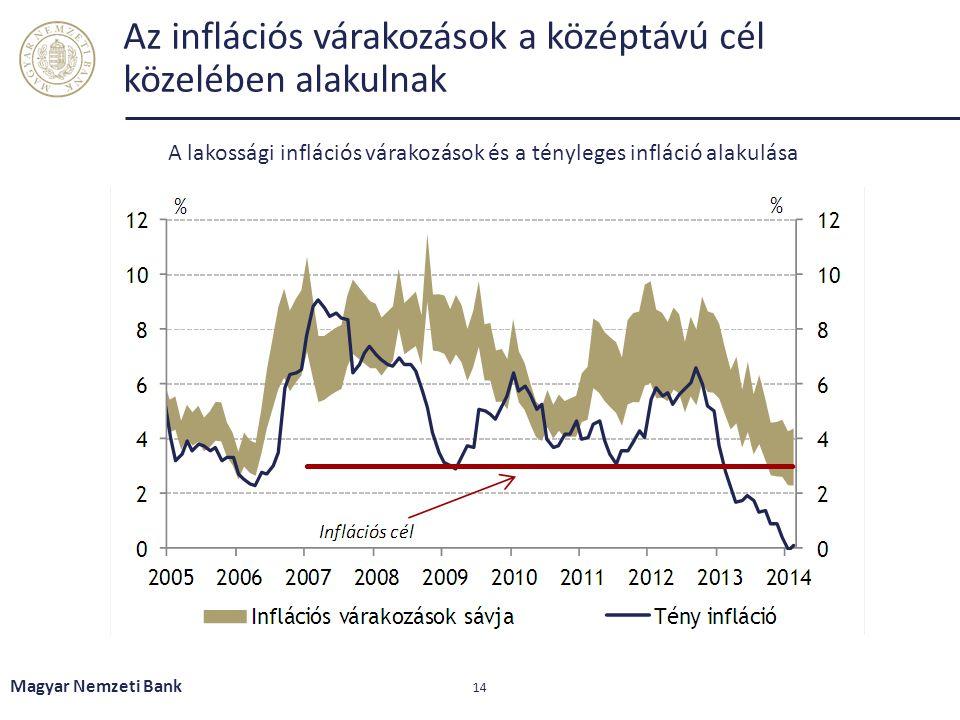 Az inflációs várakozások a középtávú cél közelében alakulnak Magyar Nemzeti Bank 14 A lakossági inflációs várakozások és a tényleges infláció alakulás