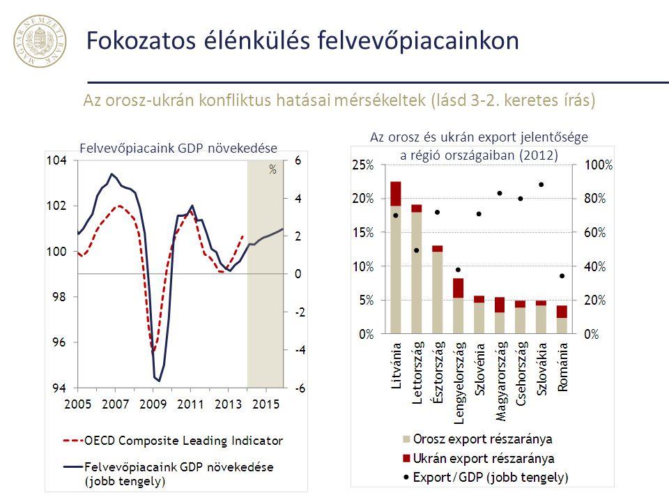 Fokozatos élénkülés felvevőpiacainkon Az orosz-ukrán konfliktus hatásai mérsékeltek (lásd 3-2. keretes írás) Felvevőpiacaink GDP növekedése Az orosz é
