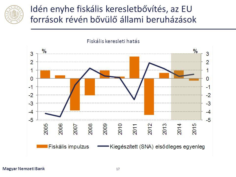 Idén enyhe fiskális keresletbővítés, az EU források révén bővülő állami beruházások Magyar Nemzeti Bank 17 Fiskális keresleti hatás