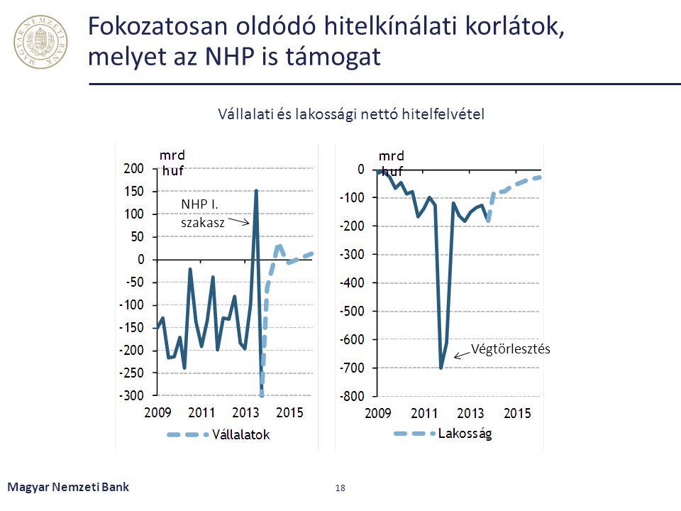 Fokozatosan oldódó hitelkínálati korlátok, melyet az NHP is támogat Magyar Nemzeti Bank 18 Vállalati és lakossági nettó hitelfelvétel NHP I. szakasz V