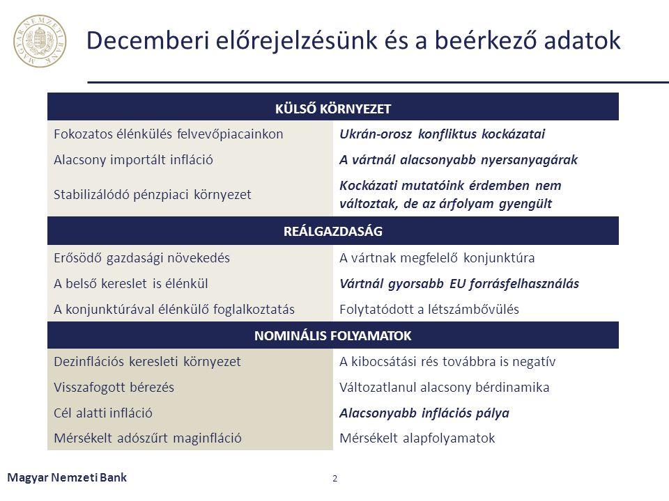 Decemberi előrejelzésünk és a beérkező adatok Magyar Nemzeti Bank 2 KÜLSŐ KÖRNYEZET Fokozatos élénkülés felvevőpiacainkonUkrán-orosz konfliktus kockáz