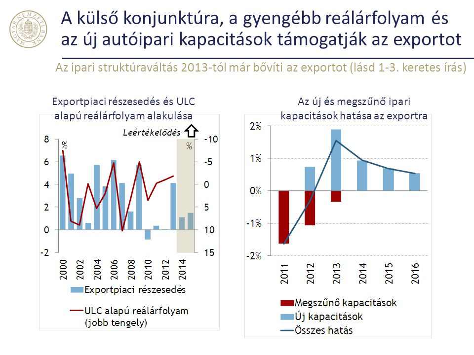 A külső konjunktúra, a gyengébb reálárfolyam és az új autóipari kapacitások támogatják az exportot Az ipari struktúraváltás 2013-tól már bővíti az exp
