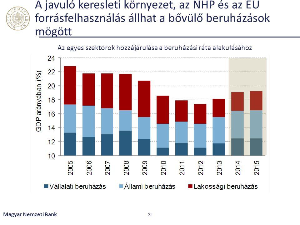 A javuló keresleti környezet, az NHP és az EU forrásfelhasználás állhat a bővülő beruházások mögött Magyar Nemzeti Bank 21 Az egyes szektorok hozzájár