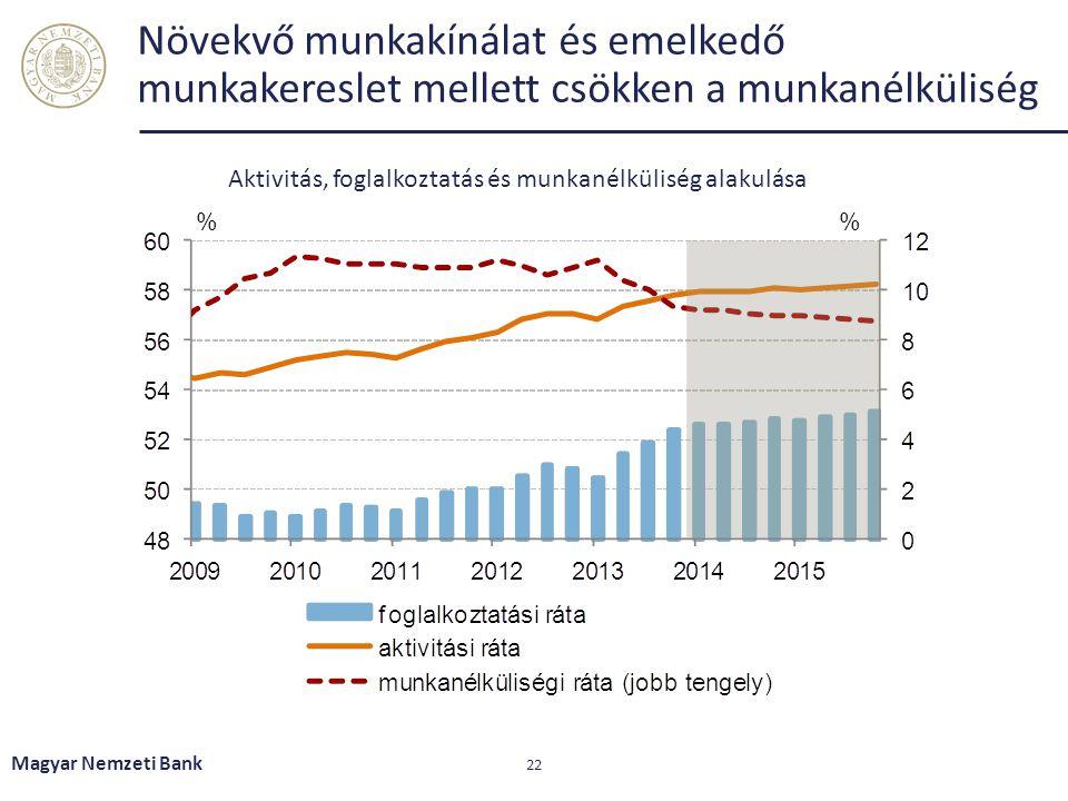 Növekvő munkakínálat és emelkedő munkakereslet mellett csökken a munkanélküliség Magyar Nemzeti Bank 22 Aktivitás, foglalkoztatás és munkanélküliség a