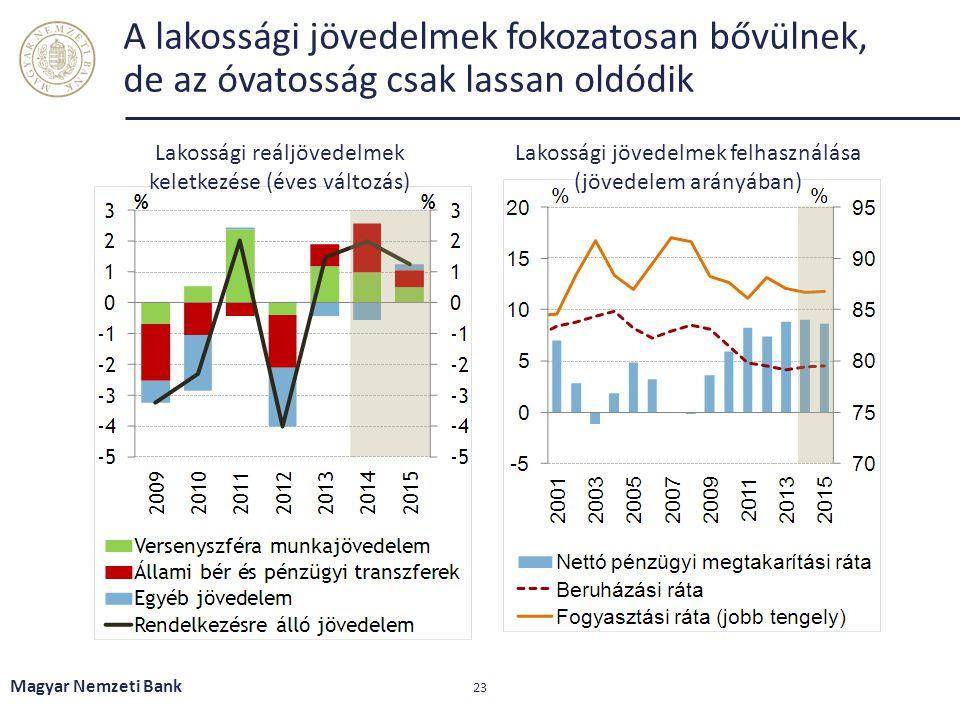 A lakossági jövedelmek fokozatosan bővülnek, de az óvatosság csak lassan oldódik Magyar Nemzeti Bank 23 Lakossági reáljövedelmek keletkezése (éves vál
