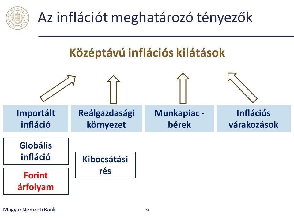 Az inflációt meghatározó tényezők Magyar Nemzeti Bank 24 Középtávú inflációs kilátások Importált infláció Reálgazdasági környezet Munkapiac - bérek In