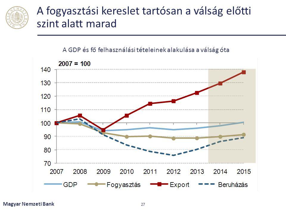 A fogyasztási kereslet tartósan a válság előtti szint alatt marad Magyar Nemzeti Bank 27 A GDP és fő felhasználási tételeinek alakulása a válság óta