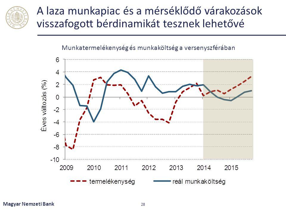 A laza munkapiac és a mérséklődő várakozások visszafogott bérdinamikát tesznek lehetővé Magyar Nemzeti Bank 28 Munkatermelékenység és munkaköltség a v
