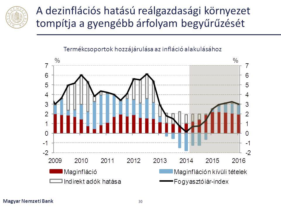 A dezinflációs hatású reálgazdasági környezet tompítja a gyengébb árfolyam begyűrűzését Magyar Nemzeti Bank 30 Termékcsoportok hozzájárulása az inflác