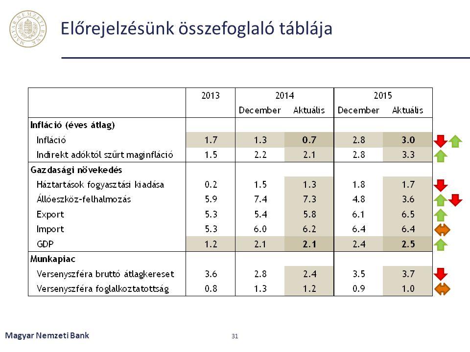 Előrejelzésünk összefoglaló táblája Magyar Nemzeti Bank 31