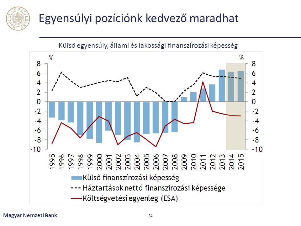 Egyensúlyi pozíciónk kedvező maradhat Magyar Nemzeti Bank 34 Külső egyensúly, állami és lakossági finanszírozási képesség