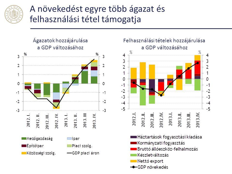 A növekedést egyre több ágazat és felhasználási tétel támogatja Ágazatok hozzájárulása a GDP változásához Felhasználási tételek hozzájárulása a GDP vá