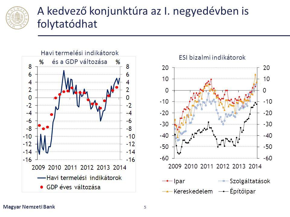 A kedvező konjunktúra az I. negyedévben is folytatódhat Magyar Nemzeti Bank 5 Havi termelési indikátorok és a GDP változása ESI bizalmi indikátorok