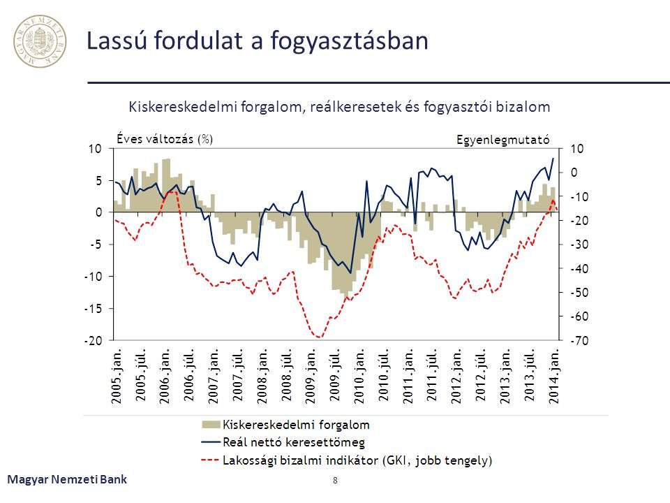 A háztartások mellett a vállalati várakozások is csökkentek Magyar Nemzeti Bank 29
