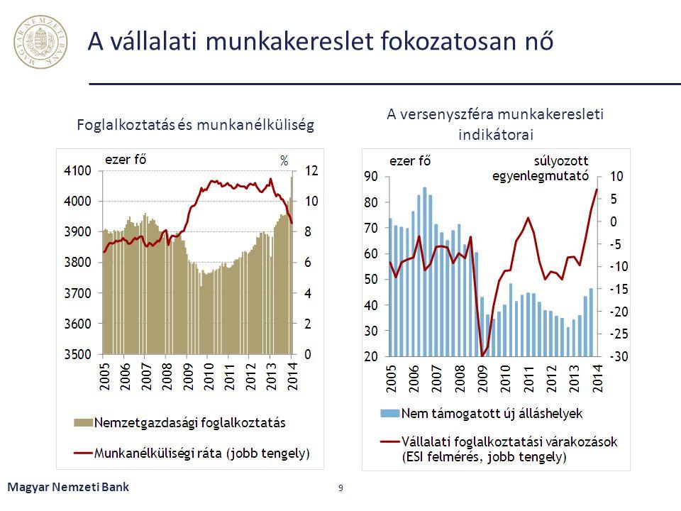 A vállalati munkakereslet fokozatosan nő Magyar Nemzeti Bank 9 Foglalkoztatás és munkanélküliség A versenyszféra munkakeresleti indikátorai