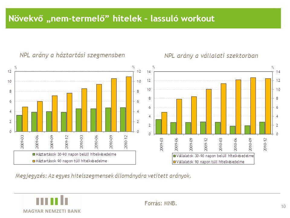 """NPL arány a háztartási szegmensben NPL arány a vállalati szektorban 10 Forrás: MNB. Növekvő """"nem-termelő"""" hitelek – lassuló workout Megjegyzés: Az egy"""