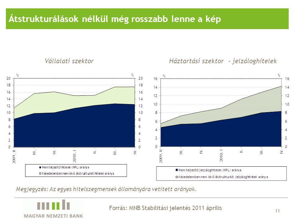 11 Vállalati szektorHáztartási szektor - jelzáloghitelek Forrás: MNB Stabilitási jelentés 2011 április Átstrukturálások nélkül még rosszabb lenne a ké