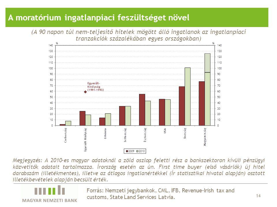 Forrás: Nemzeti jegybankok, CML, IFB, Revenue-Irish tax and customs, State Land Services Latvia. 14 (A 90 napon túl nem-teljesítő hitelek mögött álló