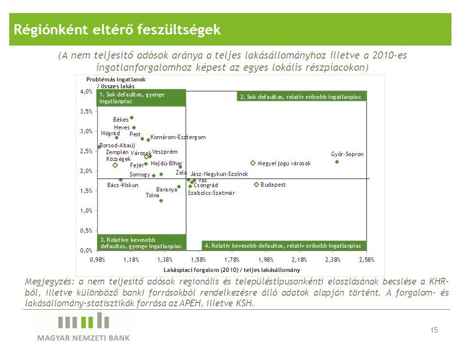 (A nem teljesítő adósok aránya a teljes lakásállományhoz illetve a 2010-es ingatlanforgalomhoz képest az egyes lokális részpiacokon) 15 Megjegyzés: a