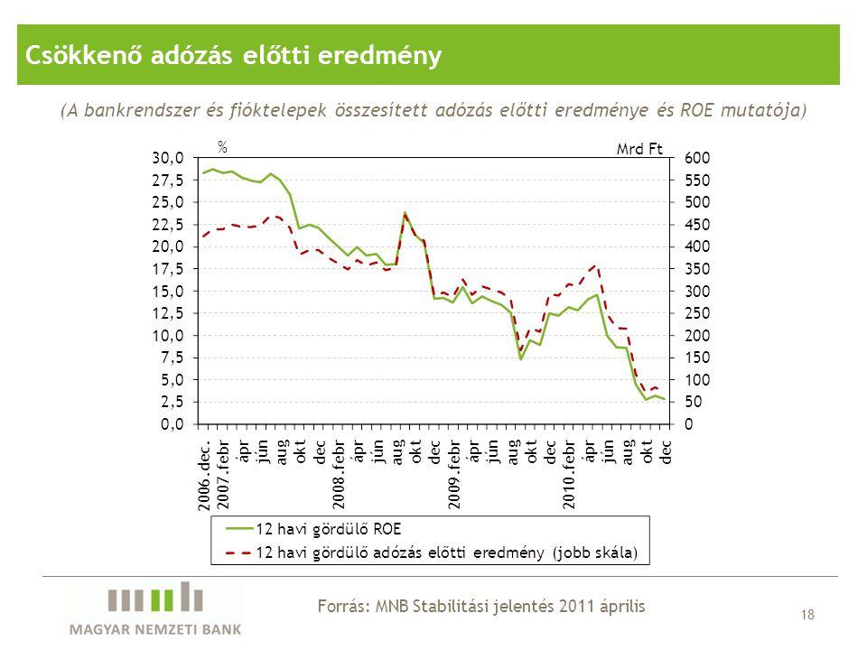 18 (A bankrendszer és fióktelepek összesített adózás előtti eredménye és ROE mutatója) Forrás: MNB Stabilitási jelentés 2011 április Csökkenő adózás e