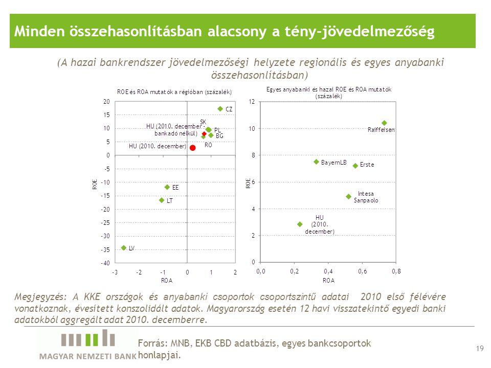 19 Forrás: MNB, EKB CBD adatbázis, egyes bankcsoportok honlapjai. Minden összehasonlításban alacsony a tény-jövedelmezőség (A hazai bankrendszer jöved
