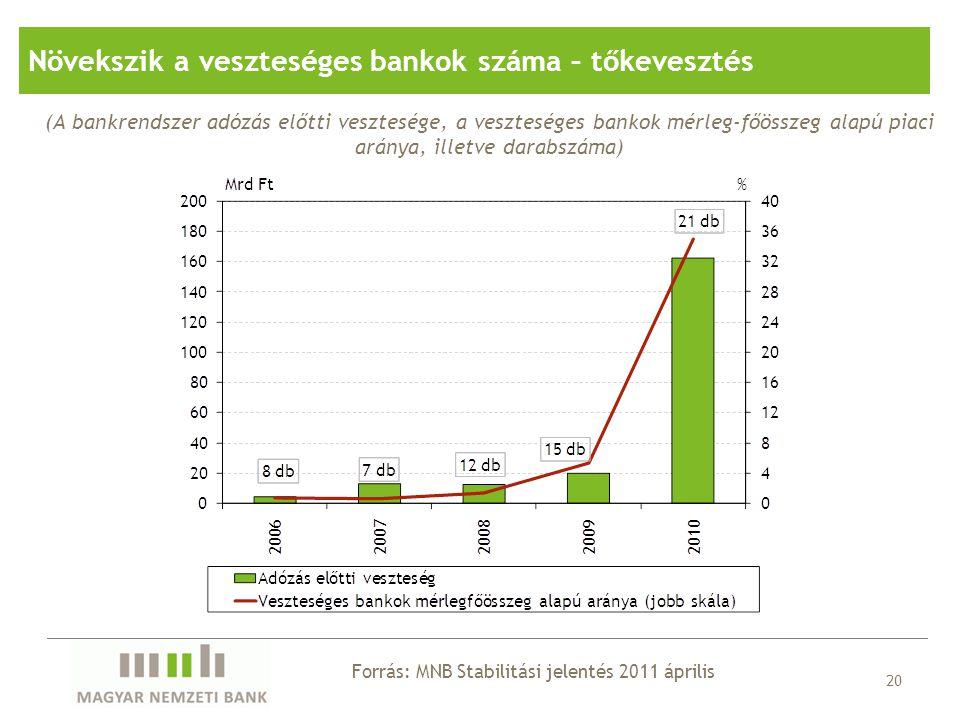 20 (A bankrendszer adózás előtti vesztesége, a veszteséges bankok mérleg-főösszeg alapú piaci aránya, illetve darabszáma) Forrás: MNB Stabilitási jele