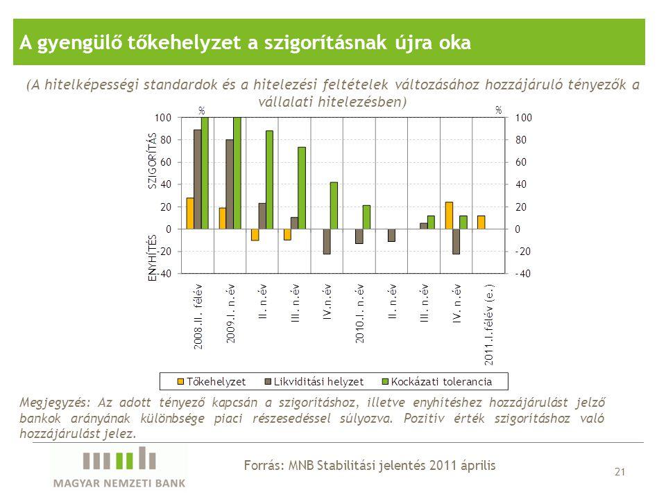 21 Forrás: MNB Stabilitási jelentés 2011 április A gyengülő tőkehelyzet a szigorításnak újra oka (A hitelképességi standardok és a hitelezési feltétel