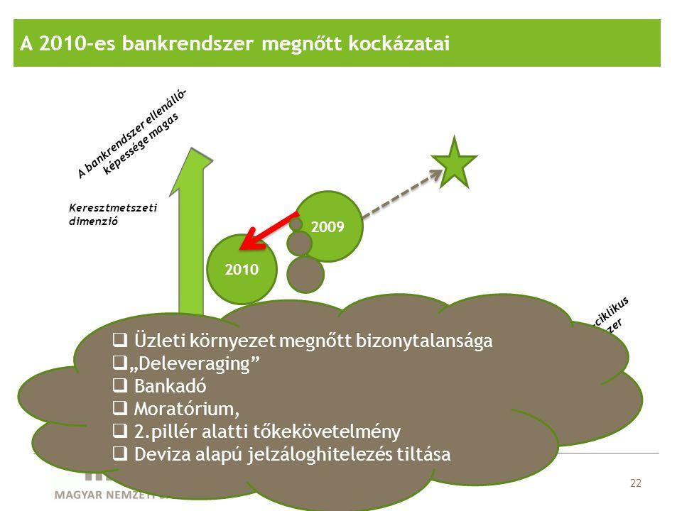 Kevéssé pro-ciklikus bankrendszer Idődimenzió Keresztmetszeti dimenzió A bankrendszer ellenálló- képessége magas 22 2009 2010  Üzleti környezet megnő
