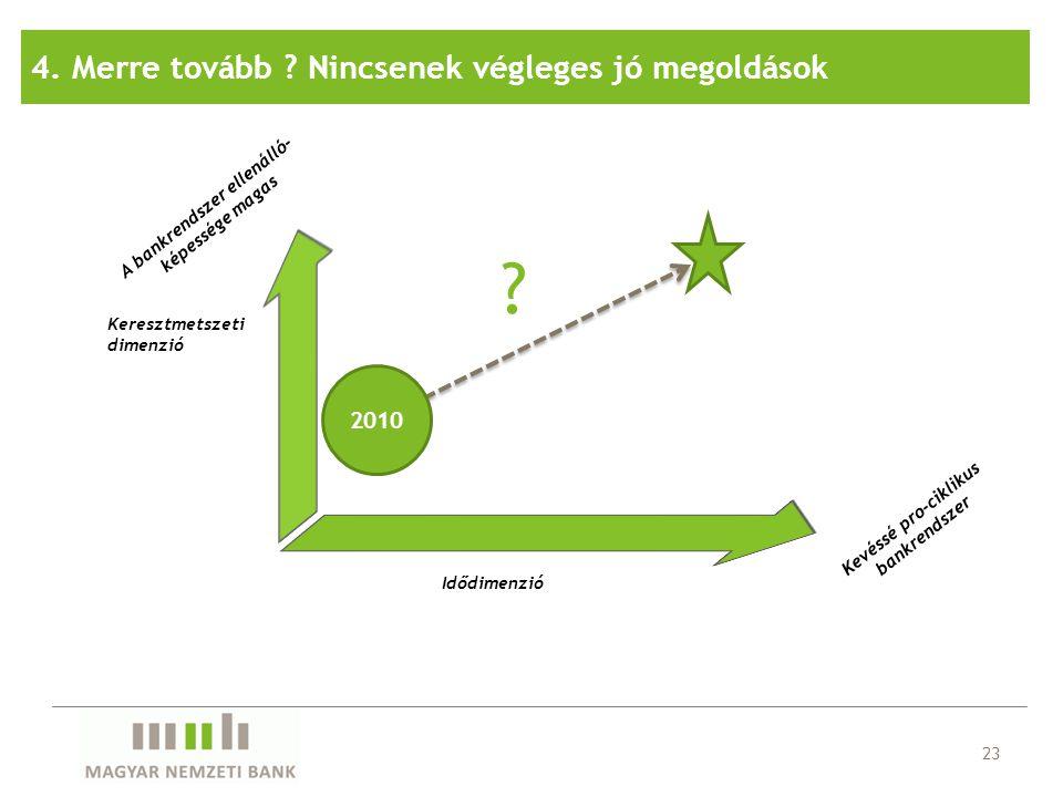 Kevéssé pro-ciklikus bankrendszer Idődimenzió Keresztmetszeti dimenzió A bankrendszer ellenálló- képessége magas 23 2010 ? 4. Merre tovább ? Nincsenek