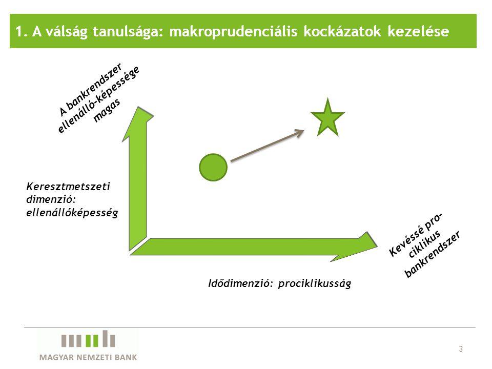 Forrás: Nemzeti jegybankok, CML, IFB, Revenue-Irish tax and customs, State Land Services Latvia.