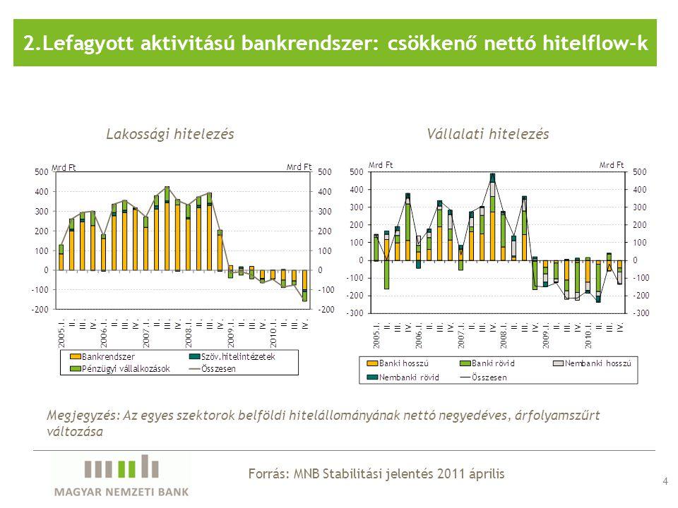 Lakossági hitelezésVállalati hitelezés 4 Forrás: MNB Stabilitási jelentés 2011 április 2.Lefagyott aktivitású bankrendszer: csökkenő nettó hitelflow-k