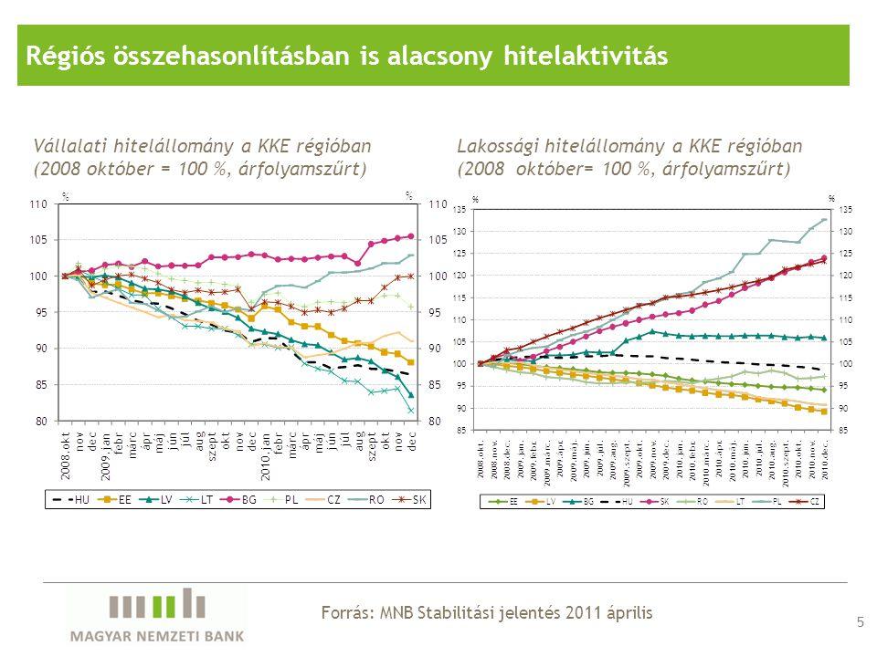 6 Vállalati szektorHáztartási szektor Forrás: MNB Stabilitási jelentés 2011 április Jelentősen kitolódó fordulópontok a hitelezésben Megjegyzés: A negyedéves nettó belföldi hitelfelvétel alakulása és előrejelzése.