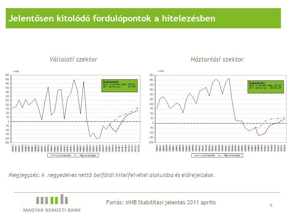"""7 (A hitelezési feltételek alakulása a vállalati szegmensben) Forrás: MNB Stabilitási jelentés 2011 április Szigorodnak a hitelfeltételek (ellentétben a """"világgal ) Megjegyzés: a hitelezési feltételekben szigorítást és enyhítést jelző bankok arányának különbsége piaci részesedéssel súlyozva."""