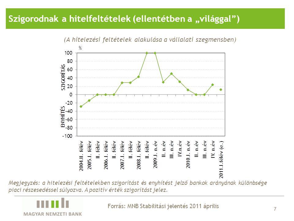 7 (A hitelezési feltételek alakulása a vállalati szegmensben) Forrás: MNB Stabilitási jelentés 2011 április Szigorodnak a hitelfeltételek (ellentétben