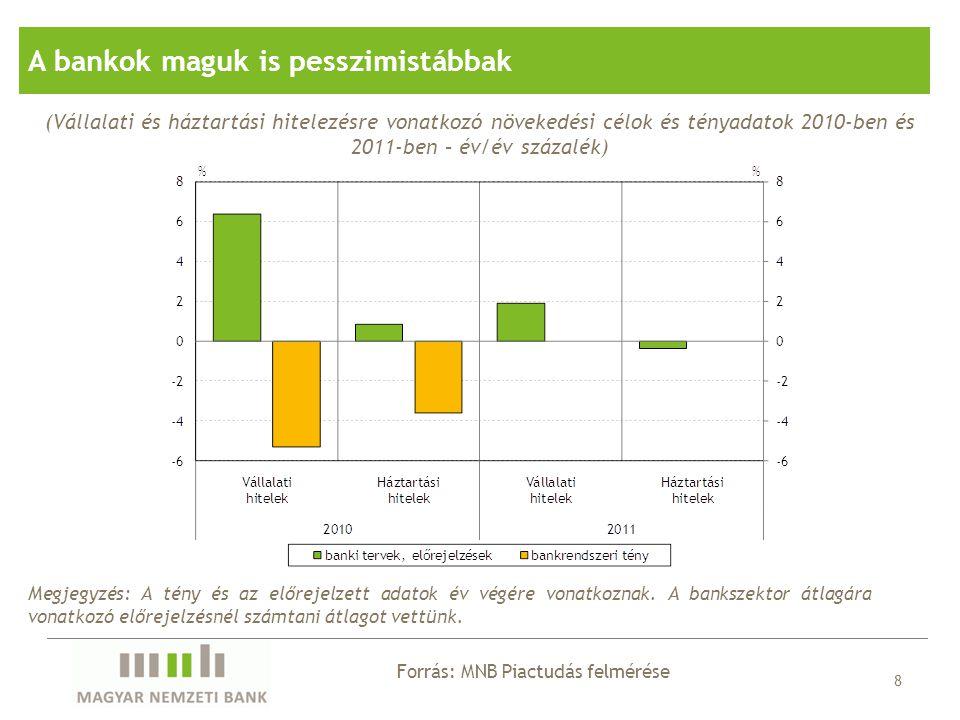 8 Forrás: MNB Piactudás felmérése A bankok maguk is pesszimistábbak (Vállalati és háztartási hitelezésre vonatkozó növekedési célok és tényadatok 2010