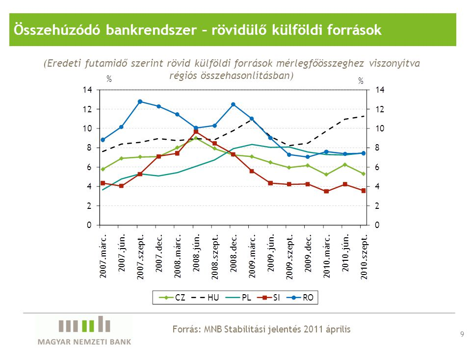 9 (Eredeti futamidő szerint rövid külföldi források mérlegfőösszeghez viszonyítva régiós összehasonlításban) Forrás: MNB Stabilitási jelentés 2011 ápr