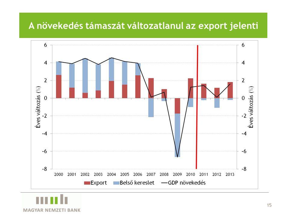 15 A növekedés támaszát változatlanul az export jelenti