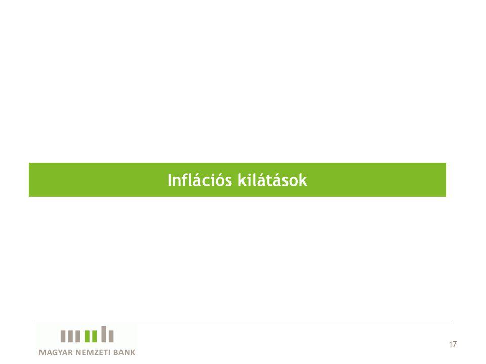 17 Inflációs kilátások