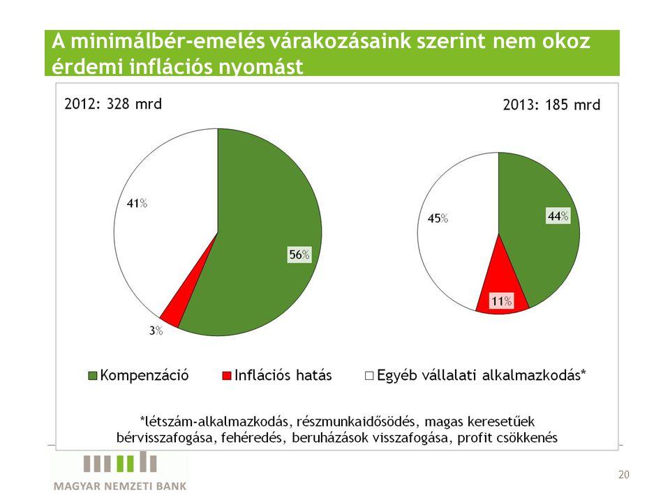 20 A minimálbér-emelés várakozásaink szerint nem okoz érdemi inflációs nyomást