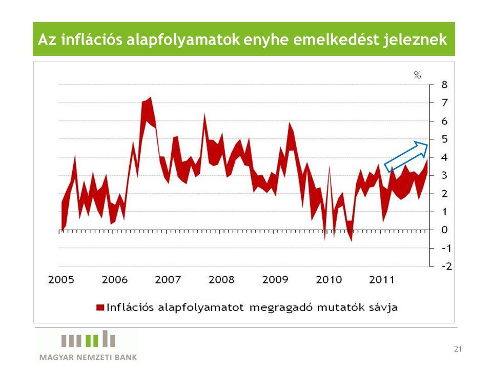 21 Az inflációs alapfolyamatok enyhe emelkedést jeleznek